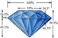 Buying Loose Diamonds | eBay