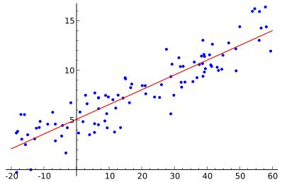 The best kept secret about linear and logistic regression