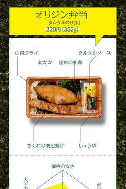 「ハンバーガー」「立ち食いそば」「牛丼」…。手軽で安価なファストフードのファンならば、このローテーシ…