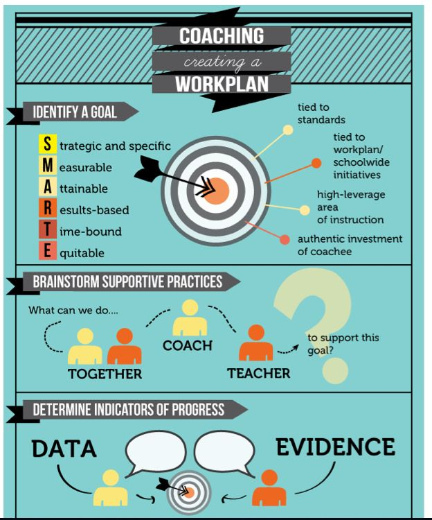 Coaching Work Plans: A Graphic Representation - The Art of Coaching Teachers - Education Week Teacher