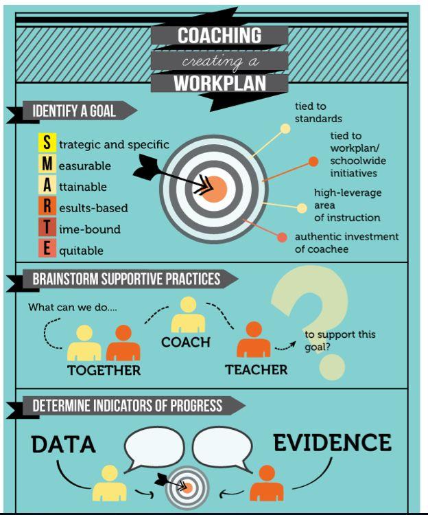 Coaching Work Plans: A Graphic Representation - The Art of Coaching Teachers - Education Week Teacher