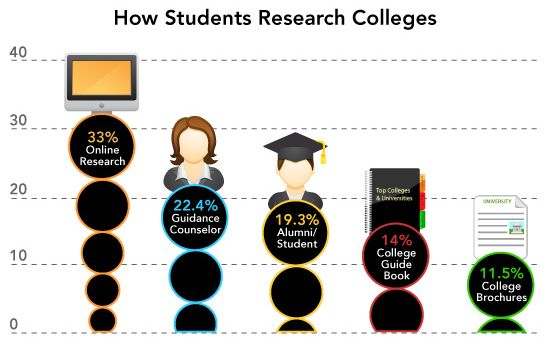 How Students Research Colleges