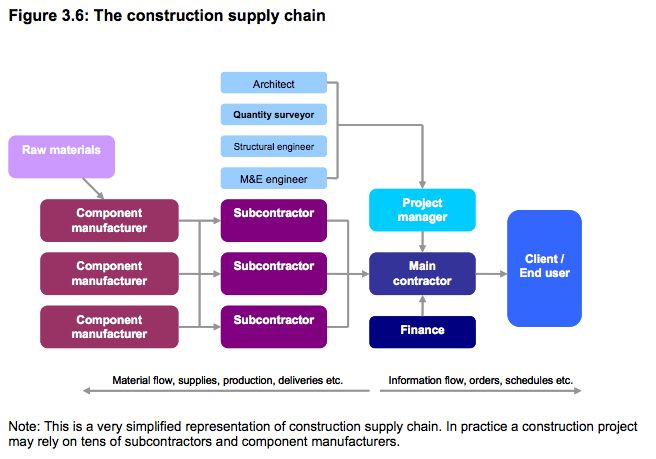 Construction Supply Chain Diagram Flowchart