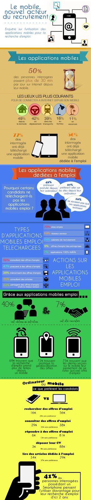 Le #mobile, nouvel acteur du #recrutement ! #RH #Recrutement #Emploi #Infographie