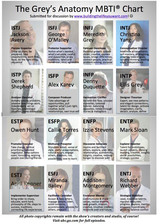 The Grey's Anatomy MBTI® Chart :-)
