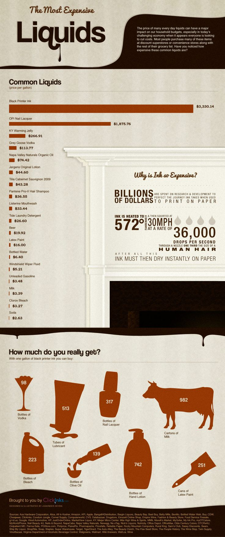 Most expensive liquid? PRINTER INK! Infographic