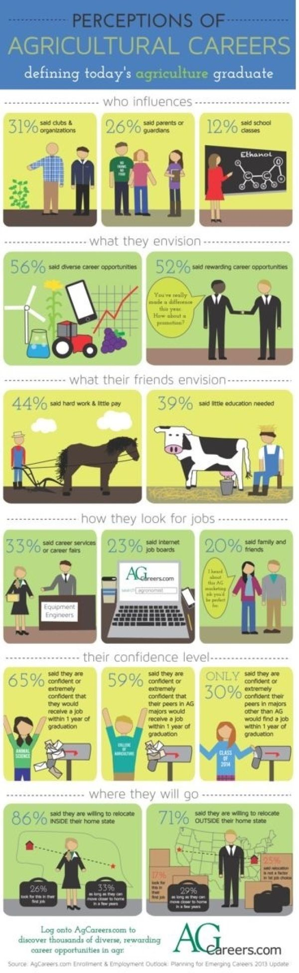 INFOGRAPHIC: Perceptions of Agriculture Careers