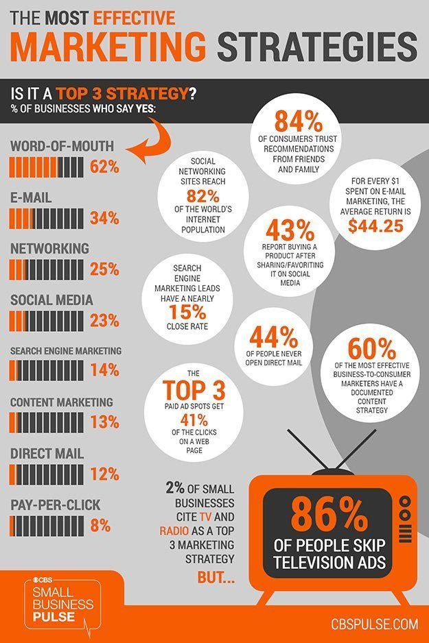 The Most Effective Marketing Strategies:  Word-of-Mouth 62%  E-Mail 34%  Networking 25%  Social Media 23%  SEM 14% Confira dicas, táticas e ferramentas para E-mail Marketing no Blog Estratégia Digital aqui em http://www.estrategiadigital.pt/category/e-mail-marketing/