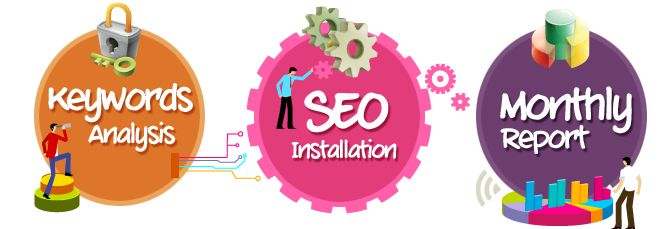 We are dedicated to providing quality web development and SEO services. Our SEO services provide research, analysis and recommendations for all websites, but especially for those having difficulty with their Search Engine visibility.