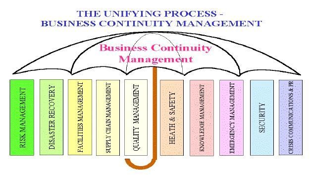 Business Continuity Management  Business Continuity Management
