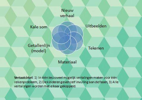 Vertaalcirkel