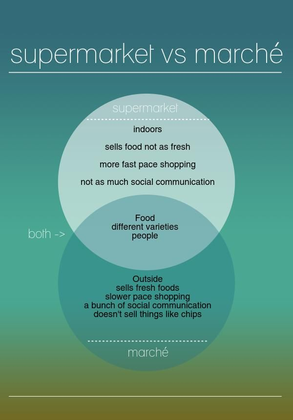 supermarket vs.marche | @Piktochart Infographic