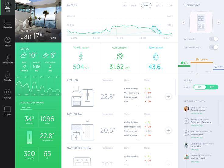 Dashboard #dashboard #webdesign #inspiration