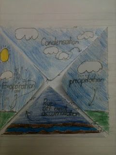 Water, water everywhere ... A super foldable idea! (Somewhat aligned, needs adjustment) Content Statement: 7th Grade  Earth and Space Science-The hydrologic cycle illustrates the changing states of water as it moves through the lithosphere, biosphere, hydrosphere and atmosphere.