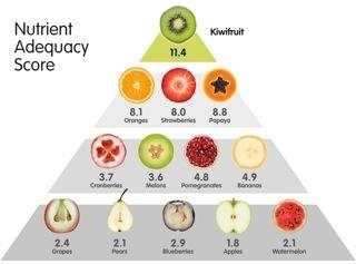 Ten Fabulous Facts About Kiwifruit - ZESPRI