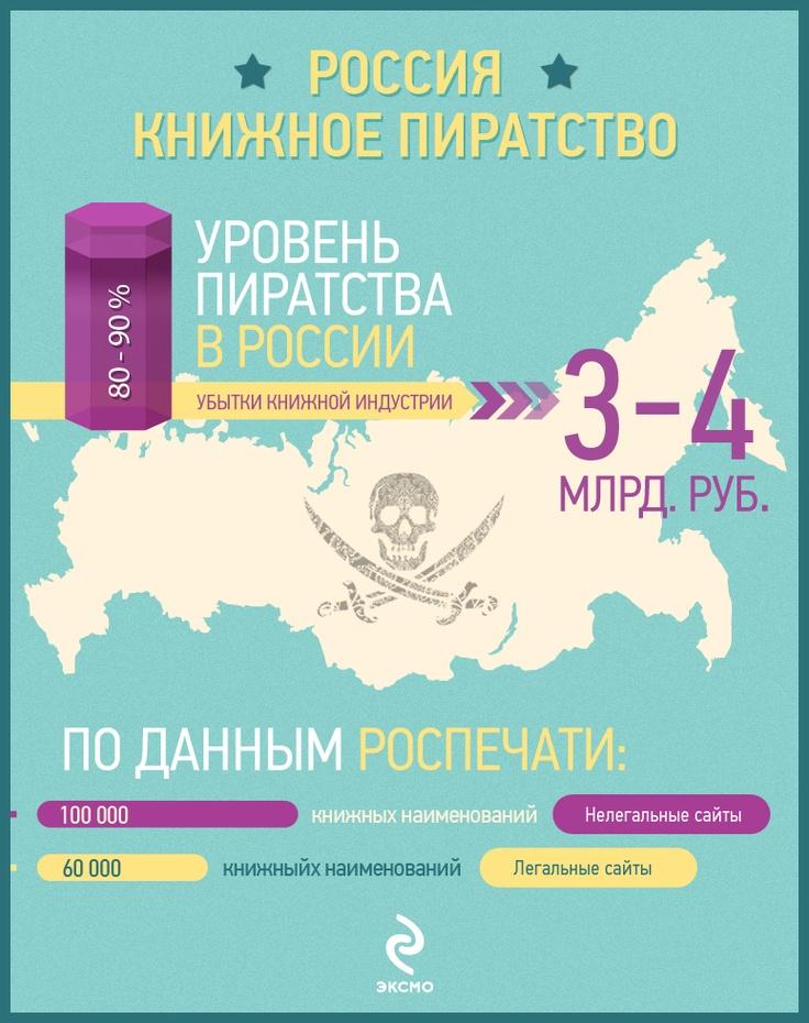 Сегодня мы продолжаем публикацию серии инфографиков о книжном пиратстве! Изображение в большом разрешении: http://eksmo.ru/gallery/likeit/2202/1519548/