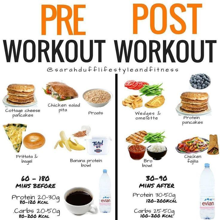 The Importance Of Post Workout Nutrition – What To Eat After A Workout – Ernährung