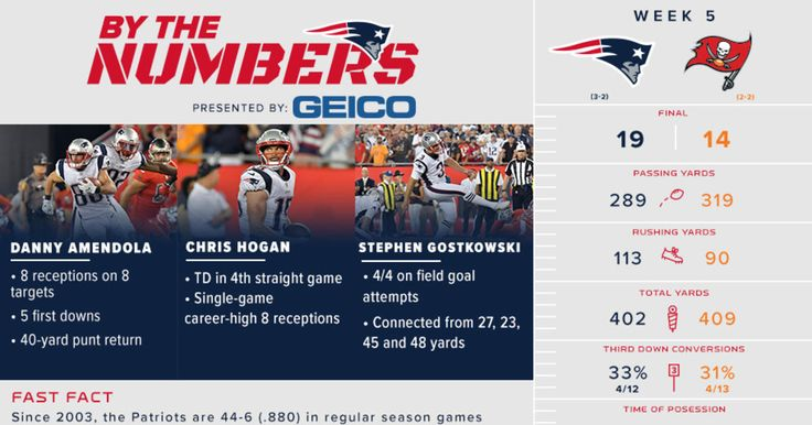 We break down the important stats and milestones from the Patriots 19-14 win over the Buccaneers in this week's infographic.