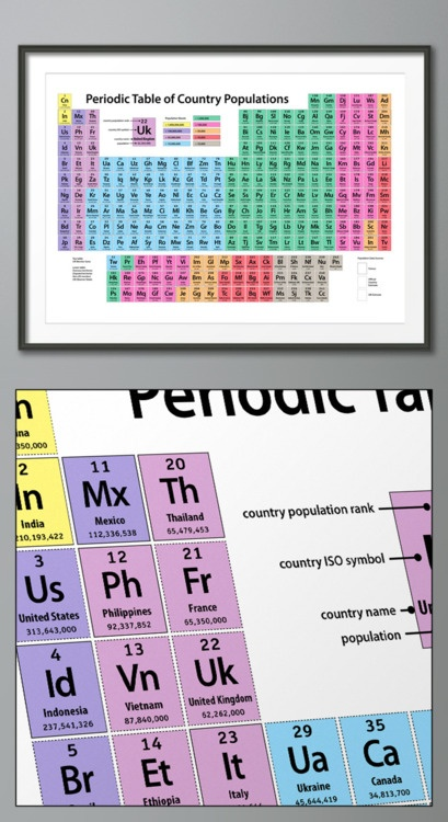 114 best periodic tables images on pinterest physics science periodic table of country populations urtaz Images