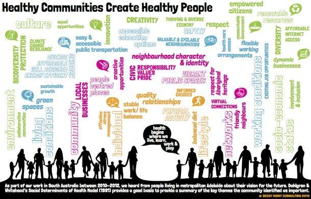 Community model based on Social Determinants of Health