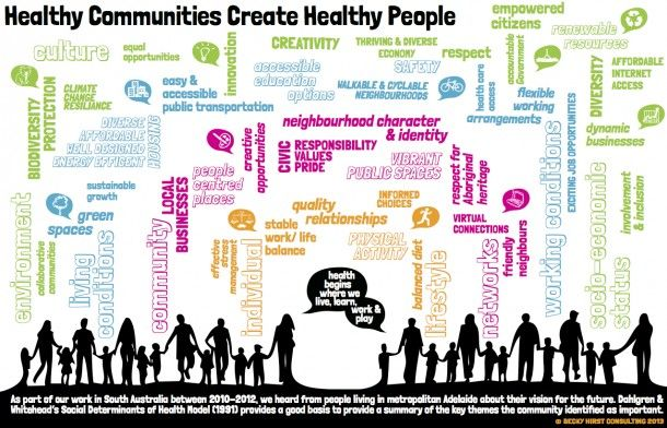 Community model based on Social Determinants of Health