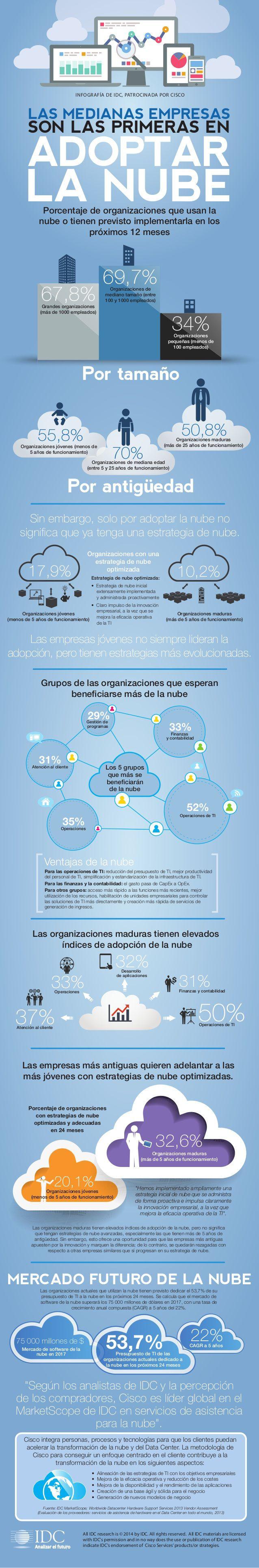 Las empresas medianas: las que más usan la Nube #infografia