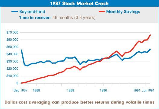 1987 Stock Market Crash