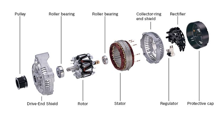 ALTERNATOR Exploded view: see the parts of the #ALTERNATOR