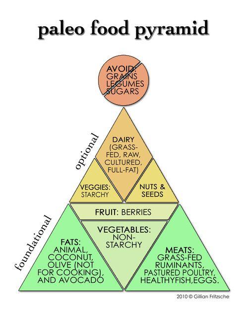 Paleo pyramid. Get paleo diet delivery at www.primaloranicmiami.com #paleo #primal #crossfit