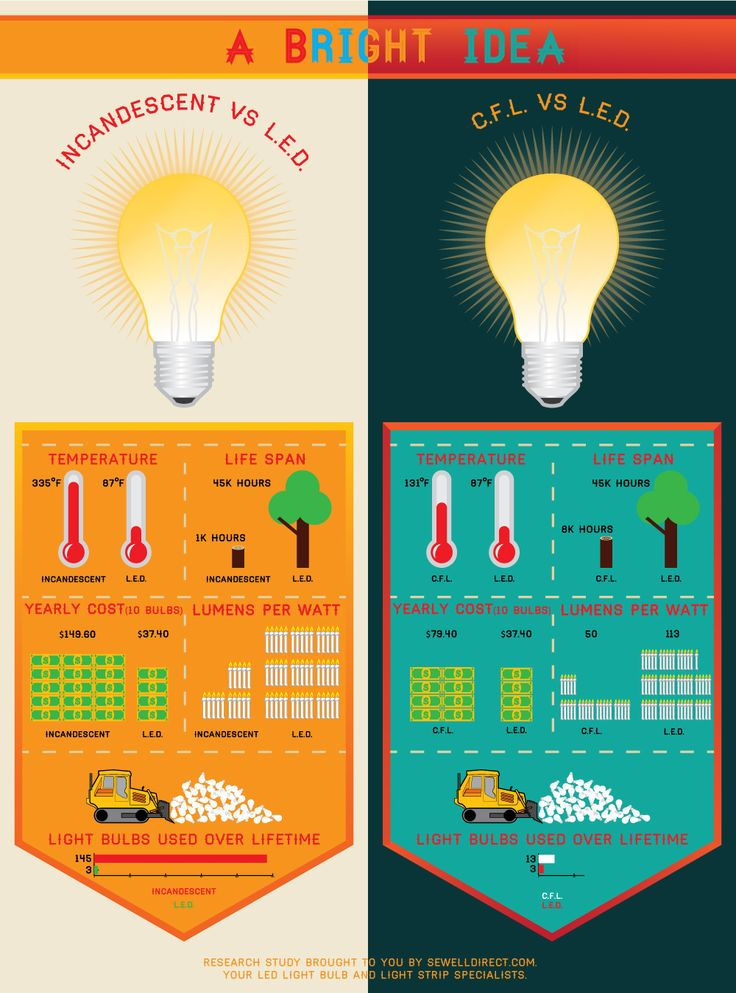 LED vs. CFL vs. Incandescent Light Bulbs Incandescent