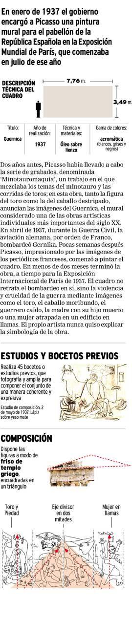 Infografía. El 'Guernica' de Picasso
