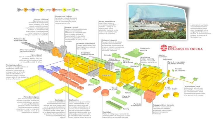 A complete description of an calcium carbide chemical plant. Each color section indicates a separate production line.