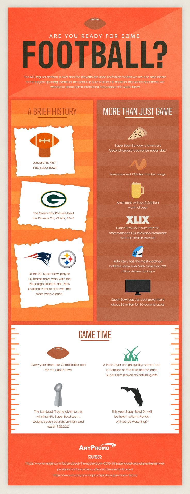 [INFOGRAPHIC] Super Bowl Facts in 2020 (With images
