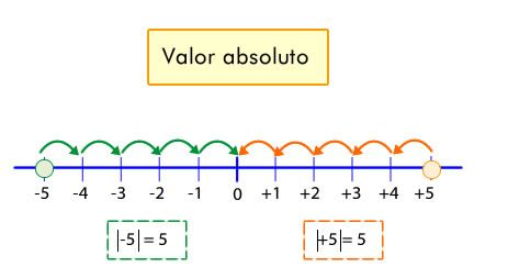 Aprenderás que el conjunto formado por los números positivos, el cero y los números negativos se llama Números enteros. Además conocerás el concepto de valor absoluto.