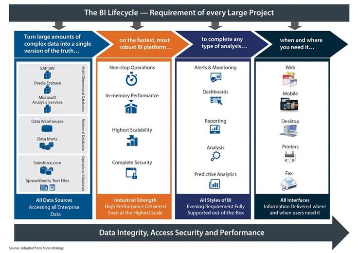 bi and analytics center of excellence  coe   roadmap for