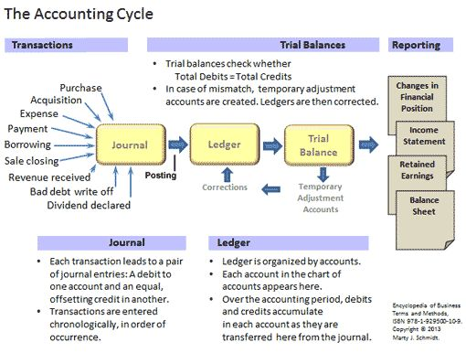 The accounting cycle. Transactions are entered into the journal as the first step in the accounting cycle. The journal is organized chronologically, that is, entries are added one after another in the order they occur. Journal entries are transferred to a ledger (posted to a ledger) as the second step.