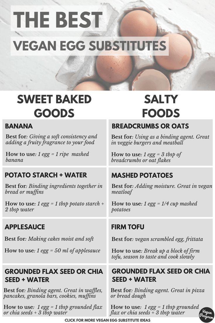 The Best Vegan Egg Substitutes Vegan Program In 2020 Vegan Egg Substitute Vegan Nutrition Vegan Eggs