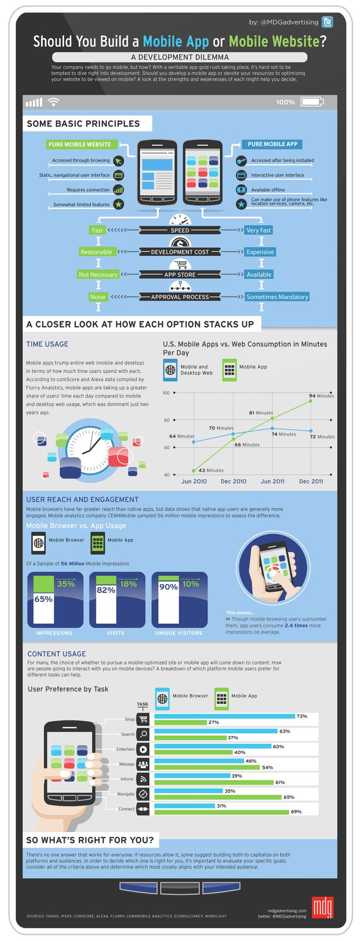 Mobile App o Mobile Website - #infografia / Should you build a #mobile #app or mobile website #responsivedesign - #infographic