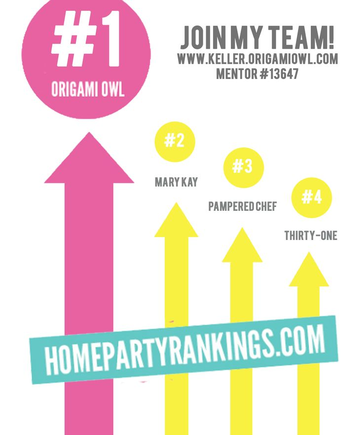 Are you ready to join one of the HOTTEST, FASTEST growing direct sales teams around? Don't take my word for it, do the research by visiting homepartyrankings.com Origami Owl Custom Jewelry is growing by leaps and bounds and we are currently outranking Mary Kay, Pampered Chef, & Thirty-One for home parties. Join my team today and start earning the extra cash you deserve! www.sramirez.origamiowl.com #11592