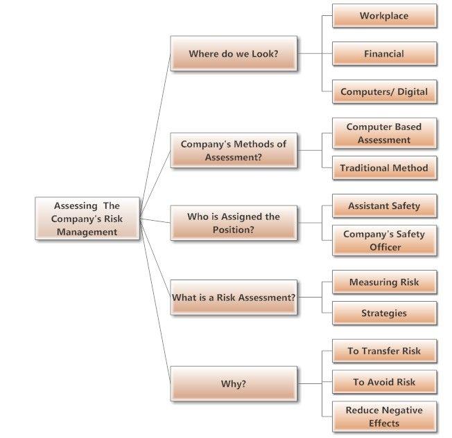 78 best RISK Risk Management images on Pinterest Risk - risk management plan template
