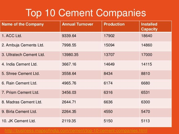analysis of top five cement companies Over the last five decades, saurastra cement limited has used technology as  analysis of requirements was  be among the top five cement companies in.
