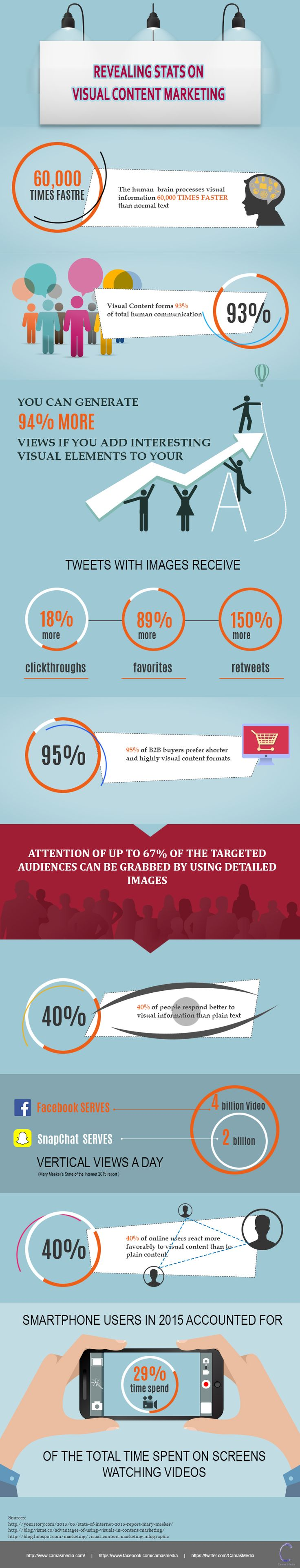 Why is Visual Content Marketing so hot? Read the statistics and science behind it