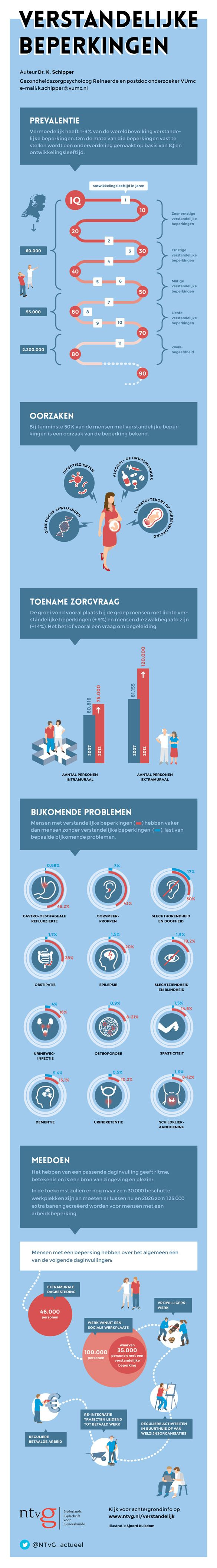 Wie zijn de mensen met een verstandelijke beperking eigenlijk? Deze infographic geeft een overzicht van de epidemiologie, etiologie, zorgbehoeften en participatiemogelijkheden van deze groep.  Voor een verdere verdieping zie artikel B1105 op www.ntvg.nl/verstandelijk.