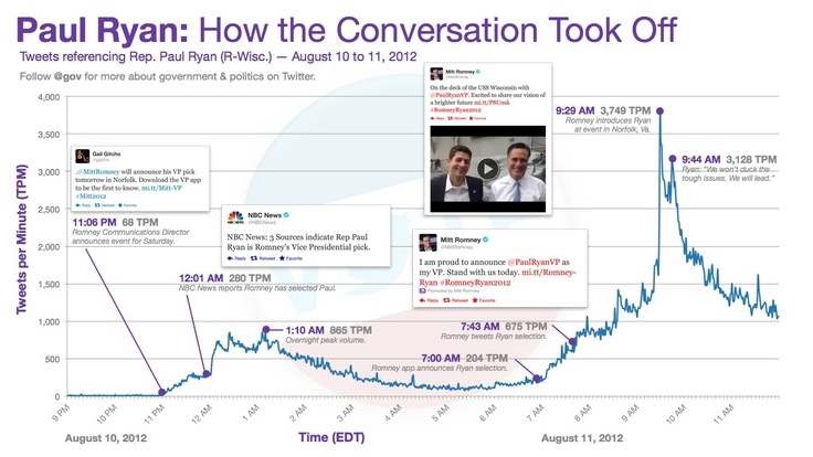Interesting look at viral/news activity on #Twitter. How the Paul #Ryan news spread on Twitter. #social