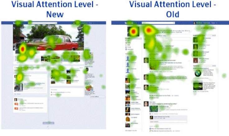 Check out this heat sheet showing where people are looking on the new Timeline compared to the old Facebook! Very interesting...now you know where to focus 3-20-12