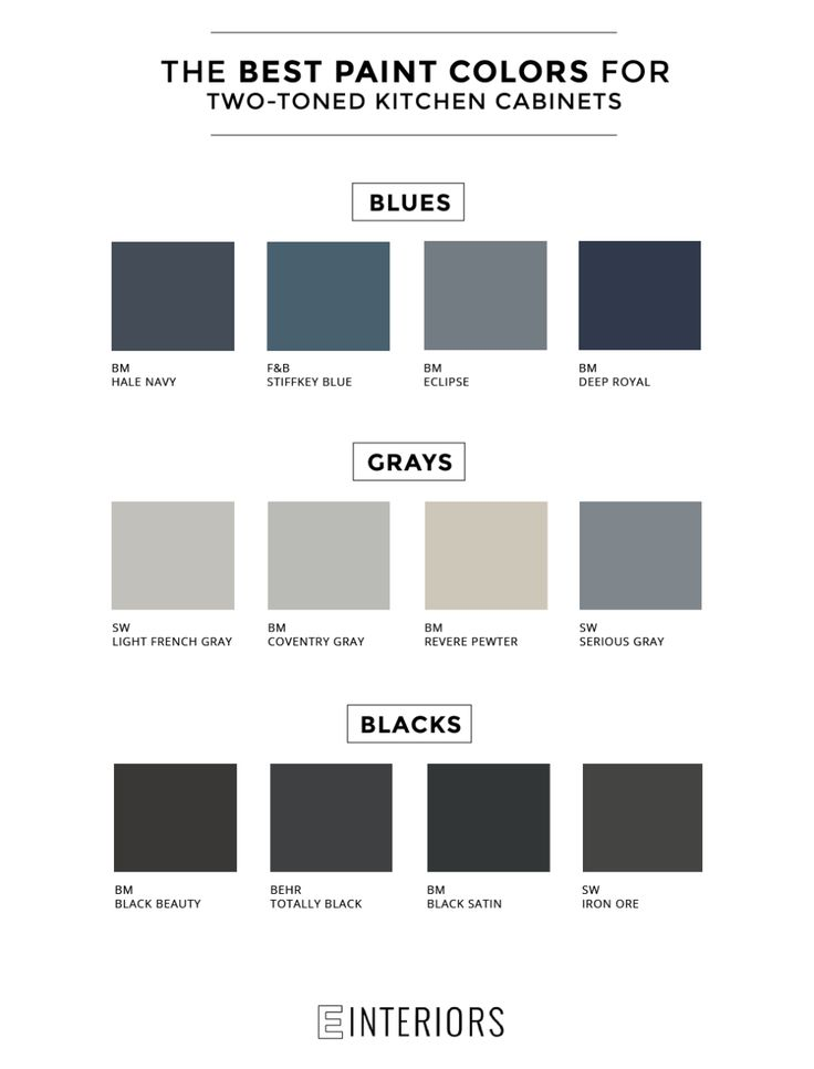 GET THE LOOK: TWO-TONED KITCHENS The paint guide you need to make a statement in your kitchen.