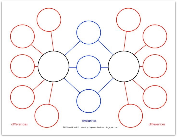 venn diagram bulletin board how to read electrical control wiring diagrams the 25+ best compare and contrast ideas on pinterest | chart, ...