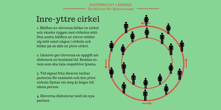"""Strukturen """"Inre-Yttre cirkel"""" är en struktur inom Kooperativt Lärande som kan användas för flera olika ändamål: repetition, kunskapsdelning, diskussion, utveckla idéer."""