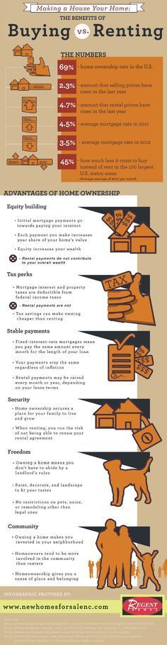Making a House Your Home: The Benefits of Buying vs. Renting #Infographic