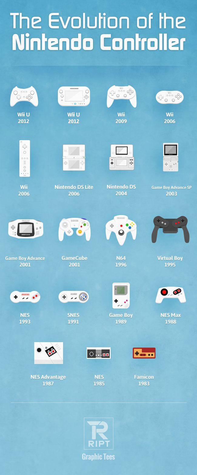Evolución de los mandos de Nintendo #infografia #infographic